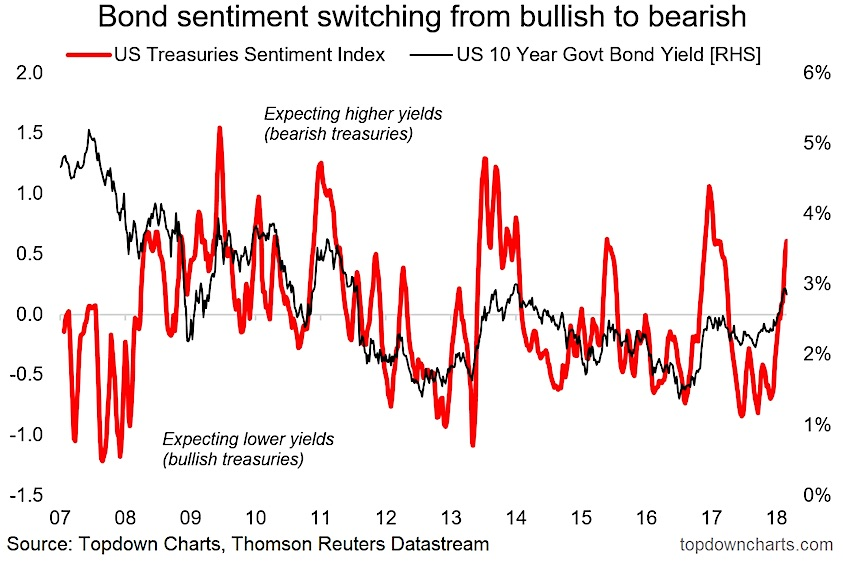 bond market sentiment chart investors turn bearish_month february