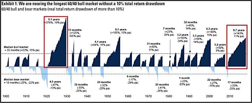 bull market analysis_goldman sachs analysts