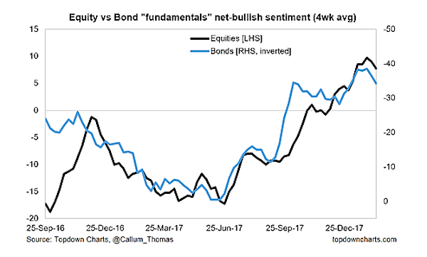 bullish investor sentiment_net equity bond fundamentals chart february