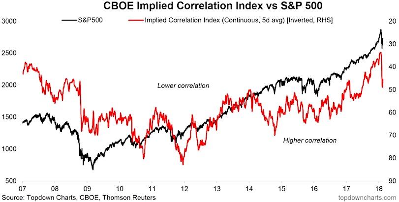 cboe implied correlation index stock market buy signal_february 19