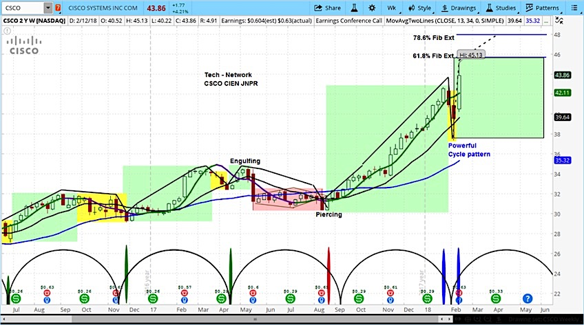 cisco stock outlook higher prices buy rating chart_february