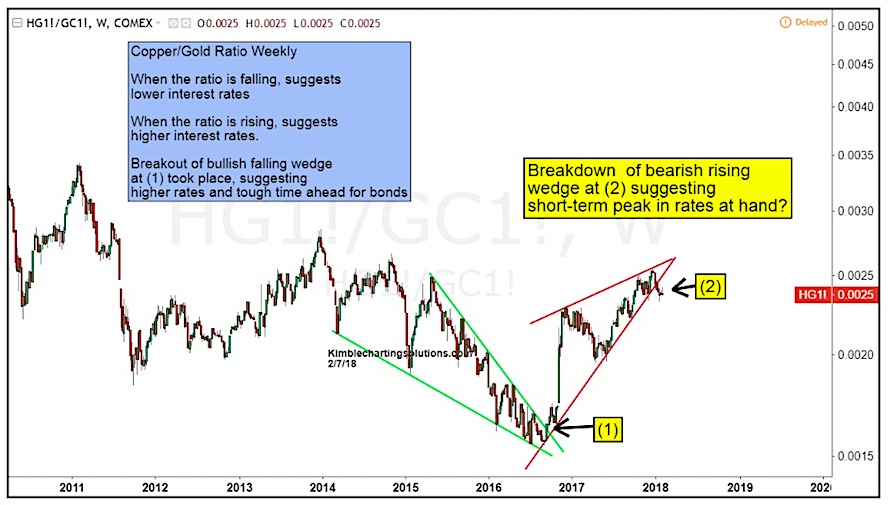 copper gold ratio suggesting rising interest rates top_february 8