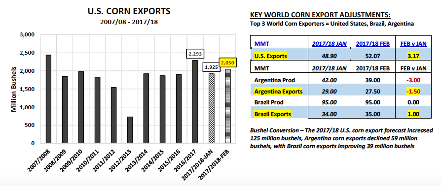 corn exports united states february numbers