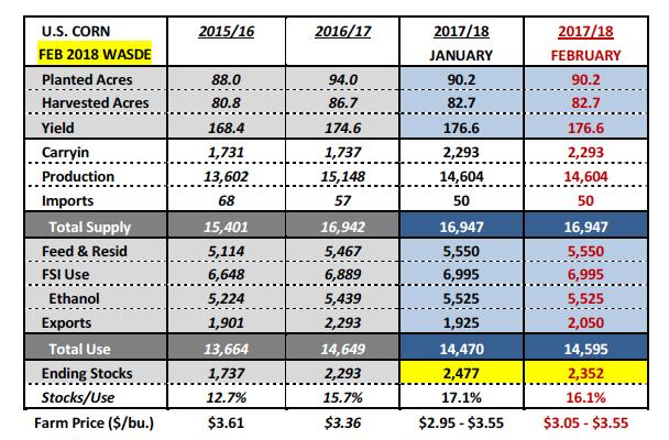 corn february 2018 wasde yield acres data numbers