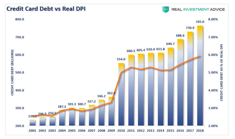 credit card debt vs dpi history chart united states