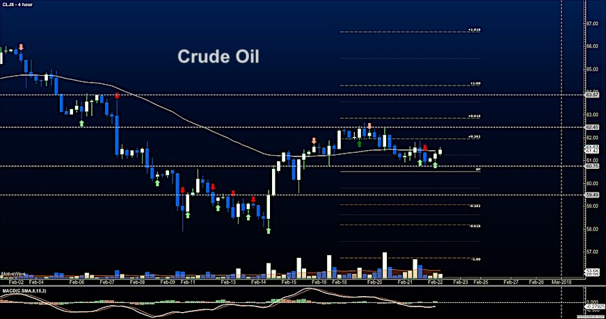 crude oil futures trading february 22 price analysis support chart