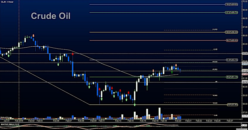 crude oil futures trading resistance february 20 lower