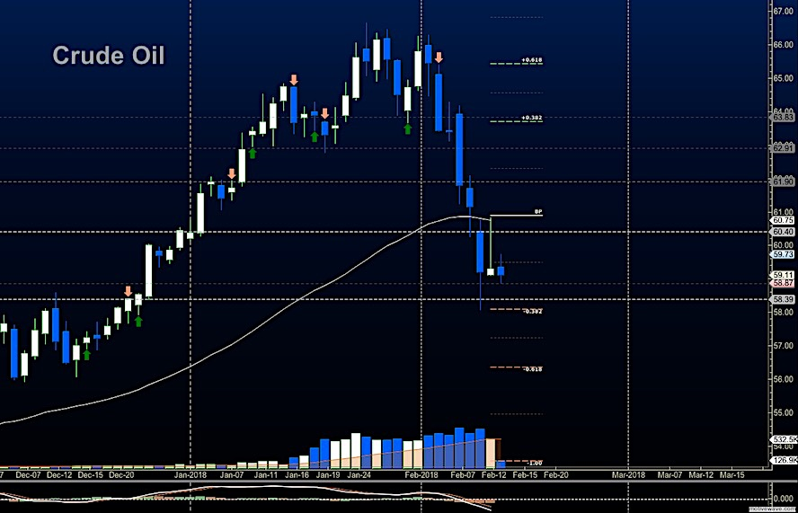 crude oil trading february 13 price resistance targets chart