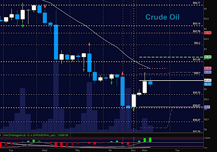 crude oil trading rally february 12 chart news analysis