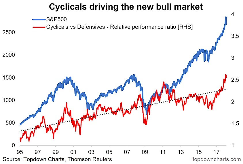 cyclical stocks performance defensive stocks during bull market chart_corrections