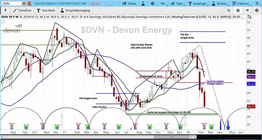 devon energy earnings miss stock lower forecast chart_february 21
