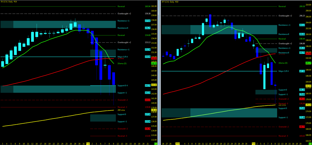 dow industrials transports correction chart declining in sync dow theory_february