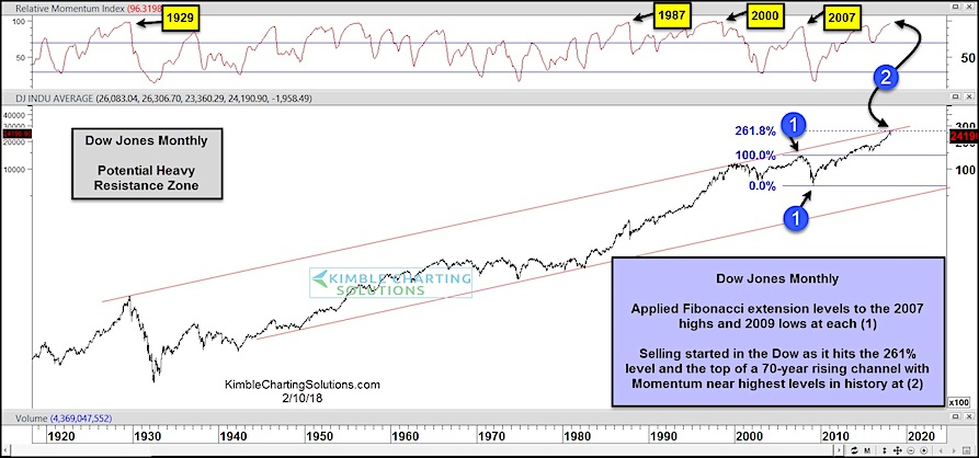 dow jones industrial average momentum top 1929 2000 2007 chart