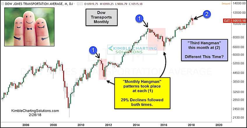 dow jones transportation average hanging man bearish monthly candlestick_february 2018