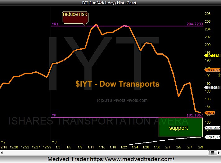 dow transports sector iyt chart price pivot support_february 9