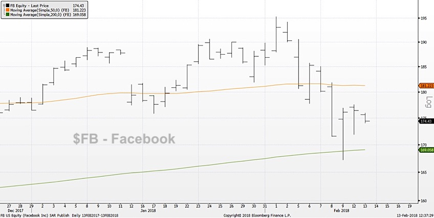 facebook fb stock chart range bound stock market february 14