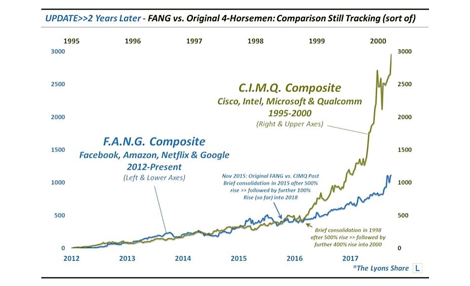 fang stocks tech bubble algorithm chart market top 2018
