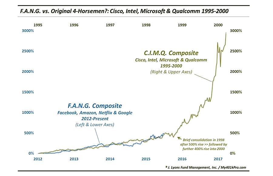 fang stocks tech bubble algorithm chart rally linear scale 2015 to 2017