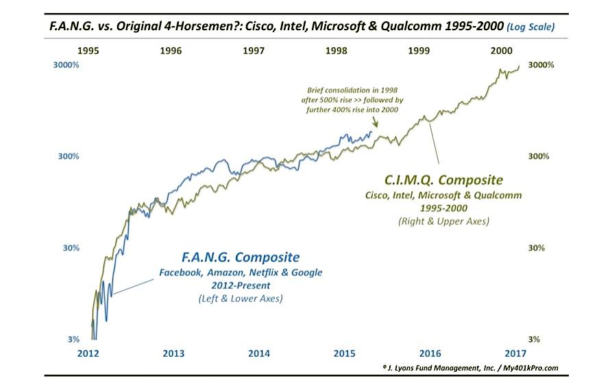 fang stocks tech bubble algorithm chart rally log scale 2015 to 2017