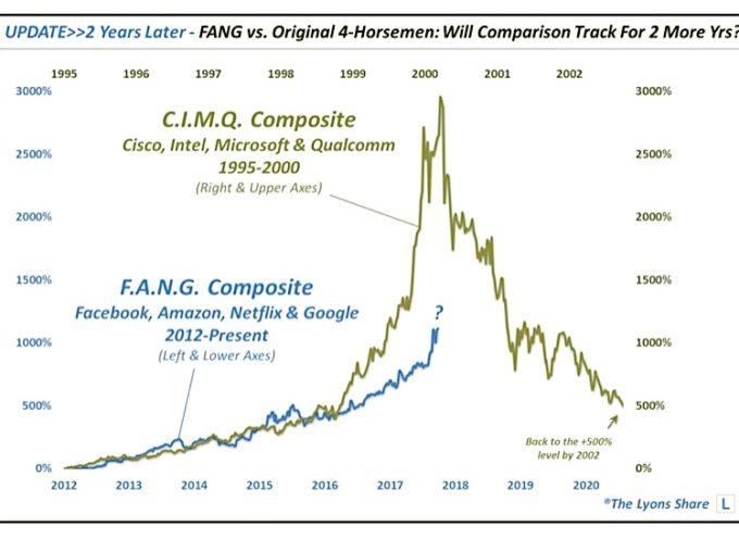 Bubble Or Not, Here's Why FANG Stocks Are Ready To Pause
