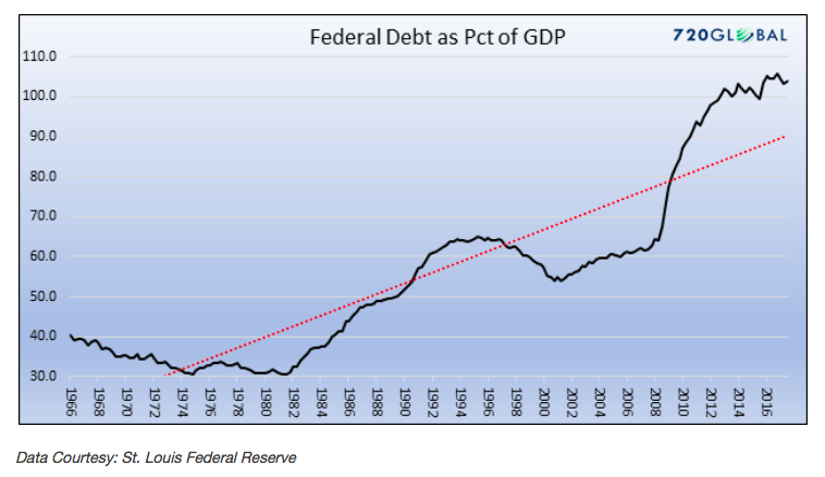 federal debt percent gdp chart history