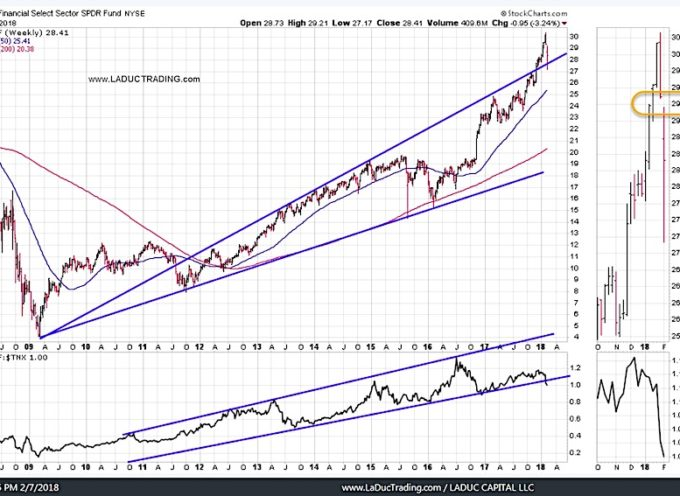 Intermarket Chart Attack: Not Done (Part 2)
