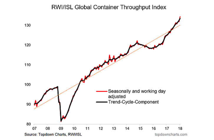 global container throughput index rising growth_february 2018