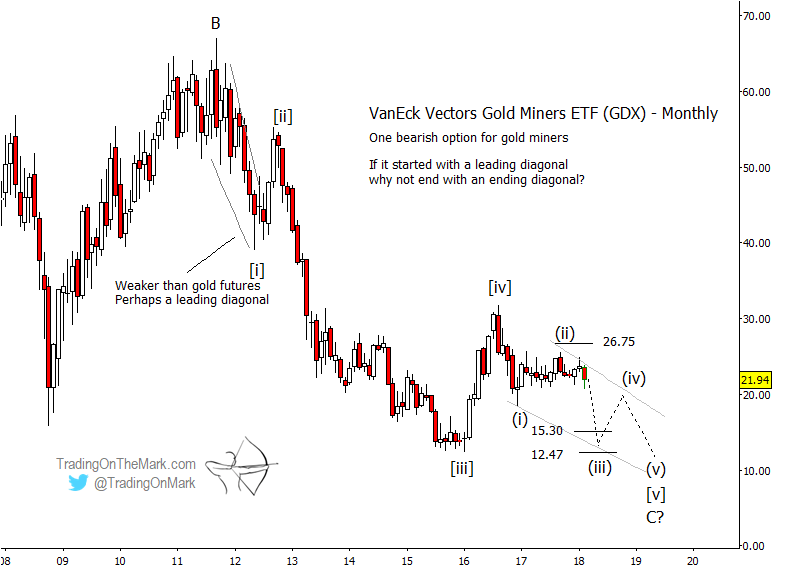 Gold Miners (GDX) Elliott Wave Forecast Points Lower Yet