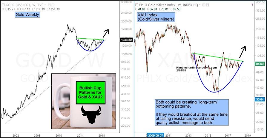 gold price pattern bullish cup handle chart_february 16