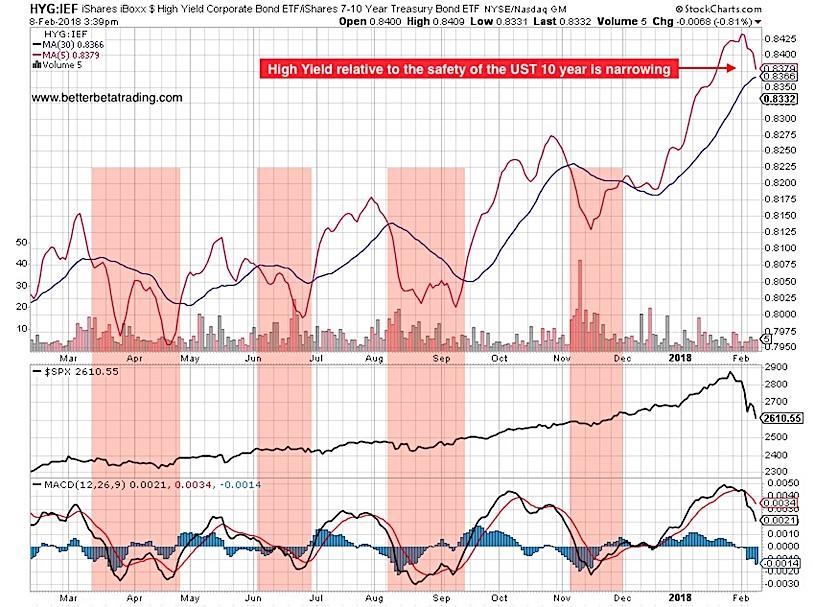 high yield bonds relative to treasury yields chart_bearish equities february
