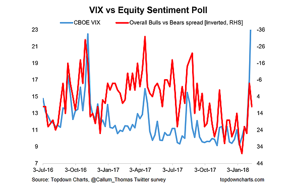 investing chart_vix vs equity sentiment february