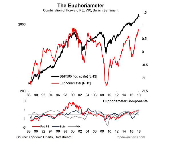 investor sentiment year 2018 market euphoria bubble chart