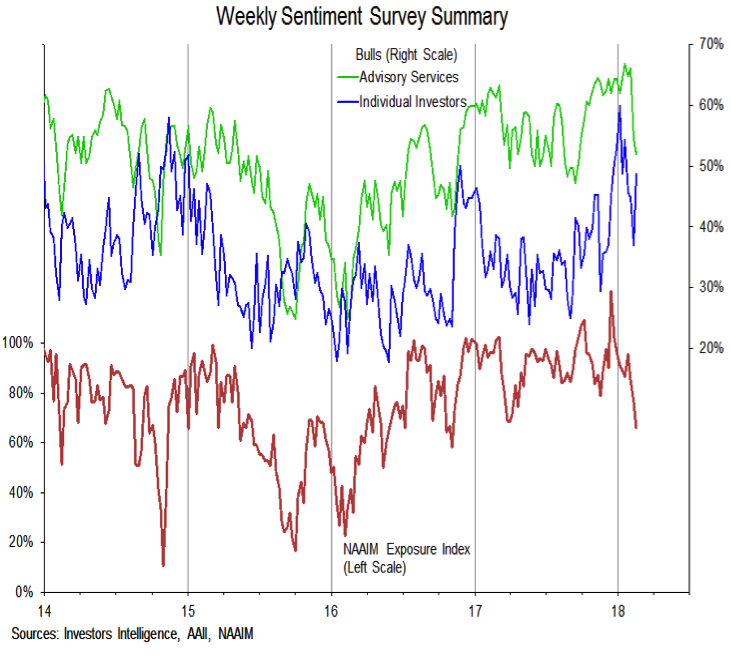 investors intelligence weekly sentiment survey bullish_naaim aaii_february 16