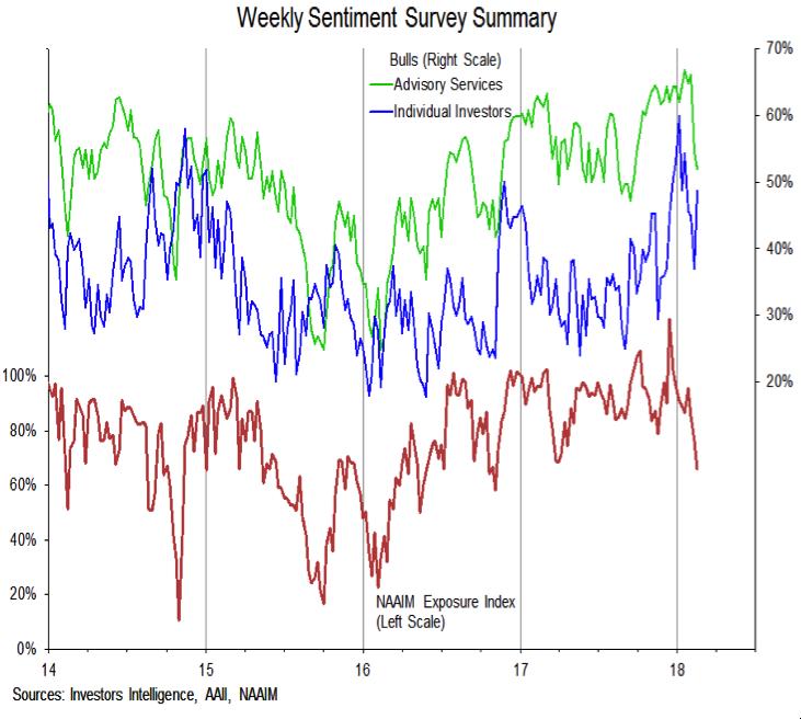 investors intelligence weekly sentiment survey bullish_naaim aaii_february 16