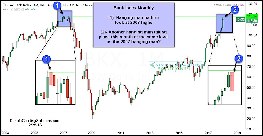 kbw bank index hanging man bearish monthly candlestick_february 2018