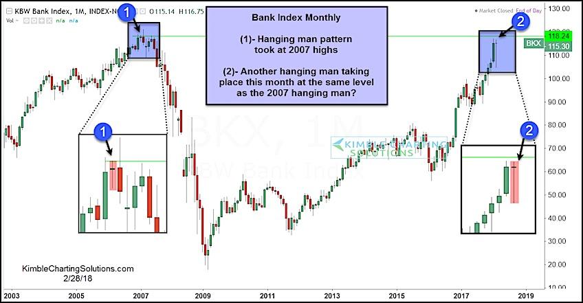 kbw bank index hanging man bearish monthly candlestick_february 2018