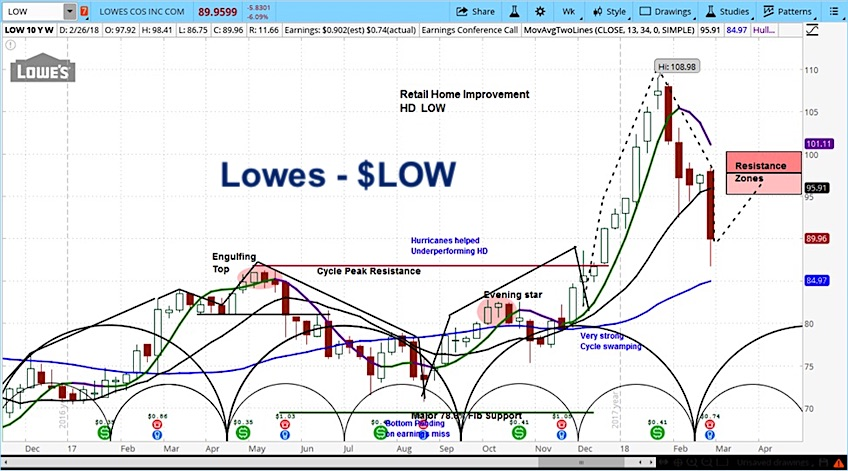 lowes stock price falls earnings february 28 low chart