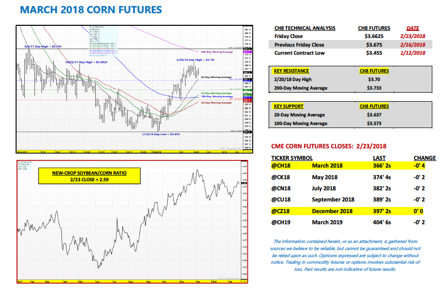 Corn Market Weighs Usda Ag Outlook For 2018 See It Market