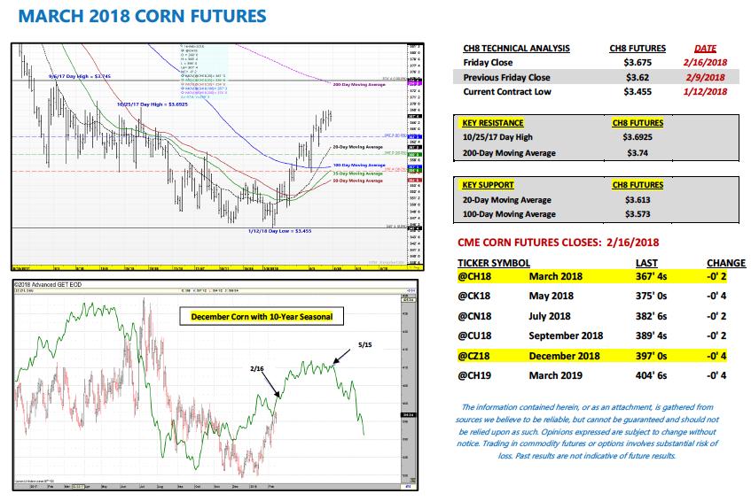 march 2018 corn futures price analysis indicators_february 19