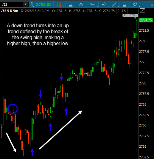 understanding market structures Understanding market structure hi mike, 1 trade only the most in play stocks in the beginning as they have the best chance to move regardless of market action 2 wait for the market to break previous day's range or some similar range from previous couple days trading 3.