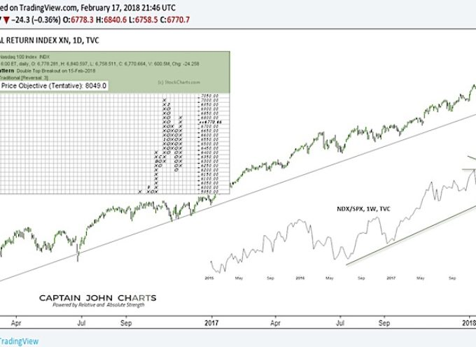 Are Tech Bulls Still In Charge? Watch These Levels!