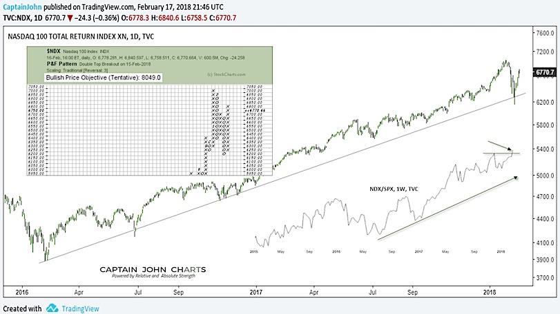nasdaq 100 trend analysis chart_february 19 ndx large cap tech index