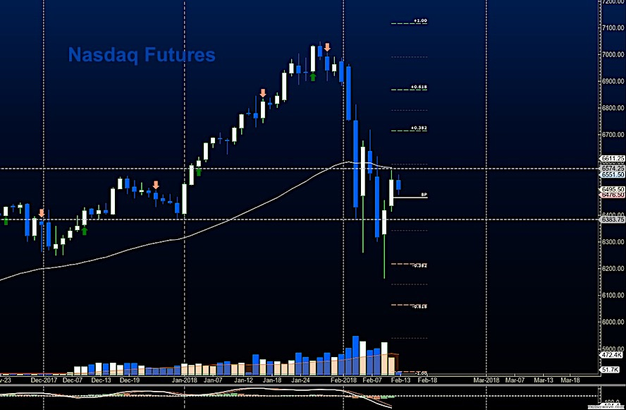 nasdaq futures trading february 13 price resistance targets chart