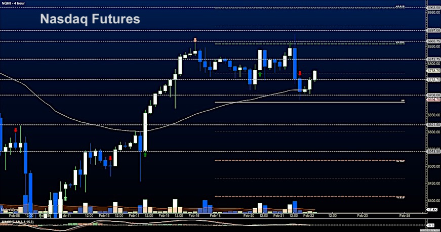 nasdaq futures trading february 22 price analysis support chart