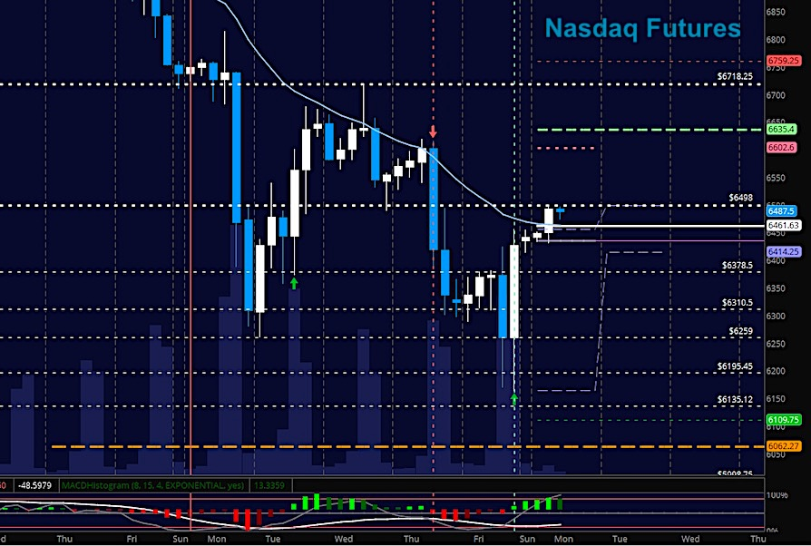 nasdaq futures trading rally february 12 chart news analysis