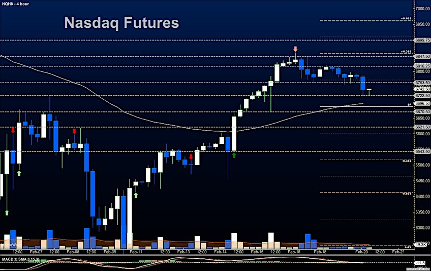 nasdaq futures trading support lower decline february 20