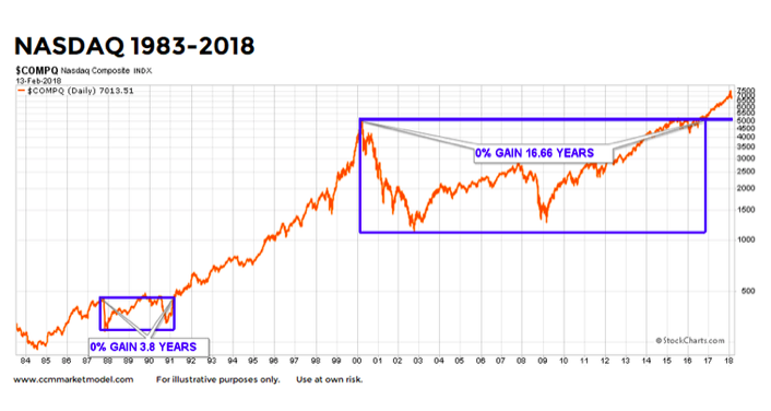 nasdaq outlook bullish long term history chart higher chart