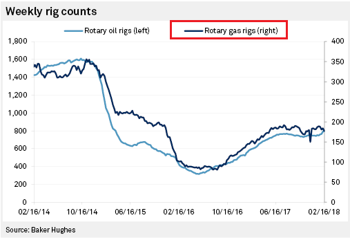 natural gas rig count chart_february year 2018