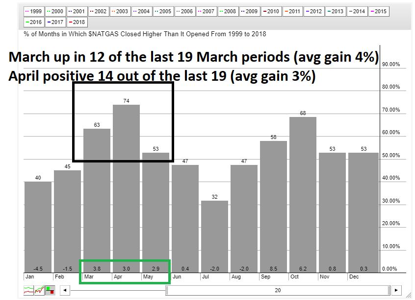natural gas seasonality bullish spring time_stock charts