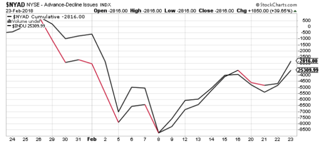 nyse advance decline stocks chart breadth_week february 26